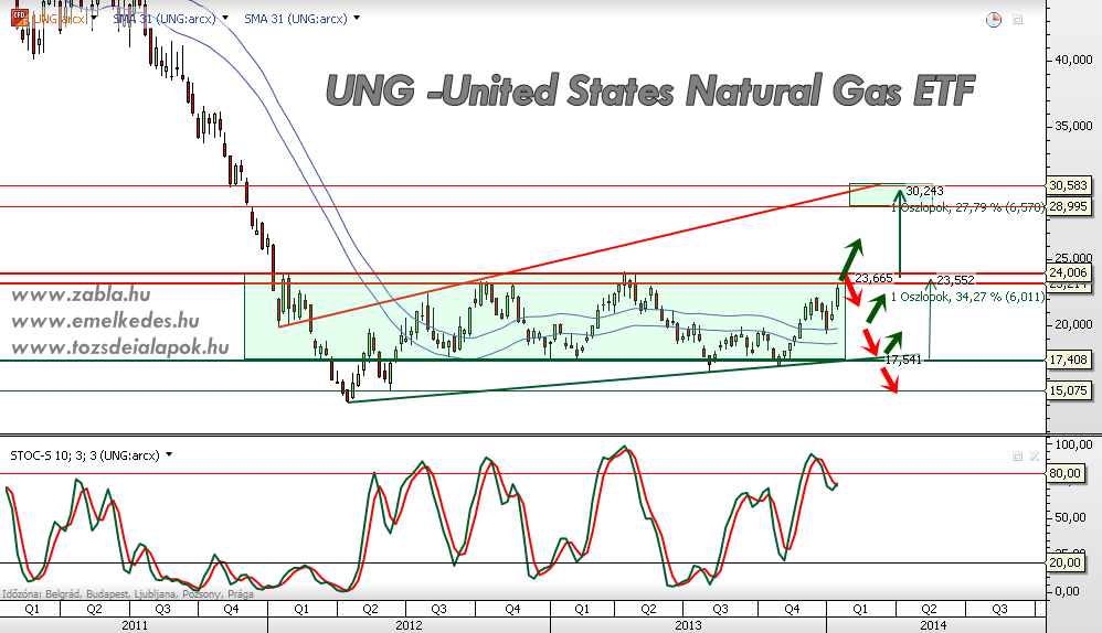 UNG -United States Natural Gas