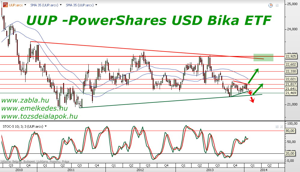 UUP -PowerShares USD Bika ETF