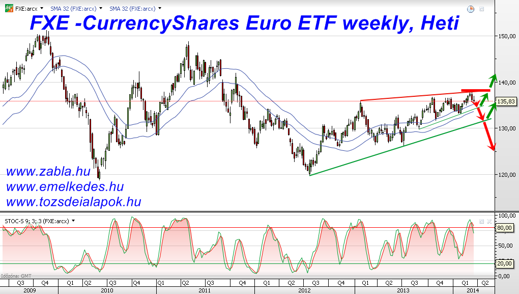 FXE -CurrencyShares Euro ETF, Weekly, Heti