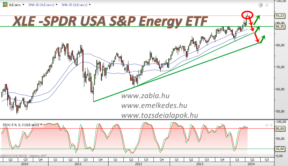 XLE -SPDR USA S&P Energy ETF Weekly, Heti