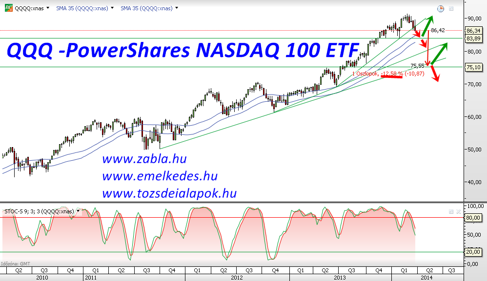 QQQ -PowerShares NASDAQ 100