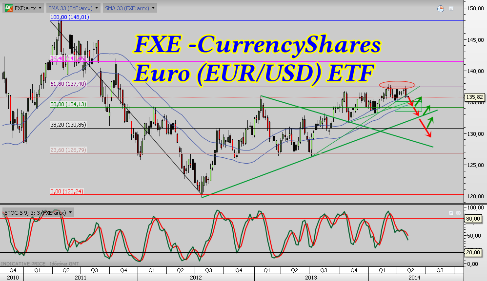 FXE -CurrencyShares Euro ETF