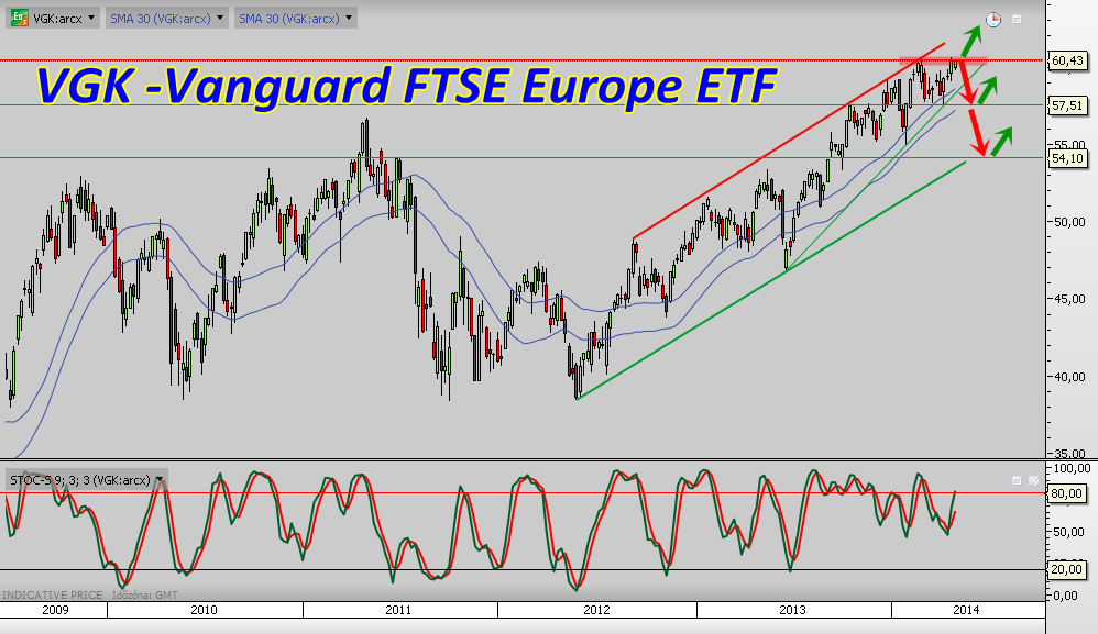 VGK -Vanguard FTSE Europe ETF Weekly, Heti
