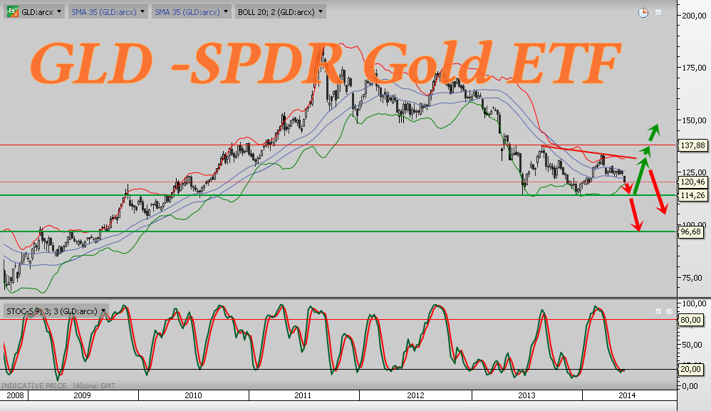 GLD -SPDR Gold Heti, Weekly